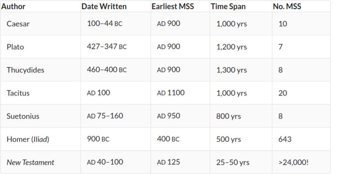 Manuscript comparison chart